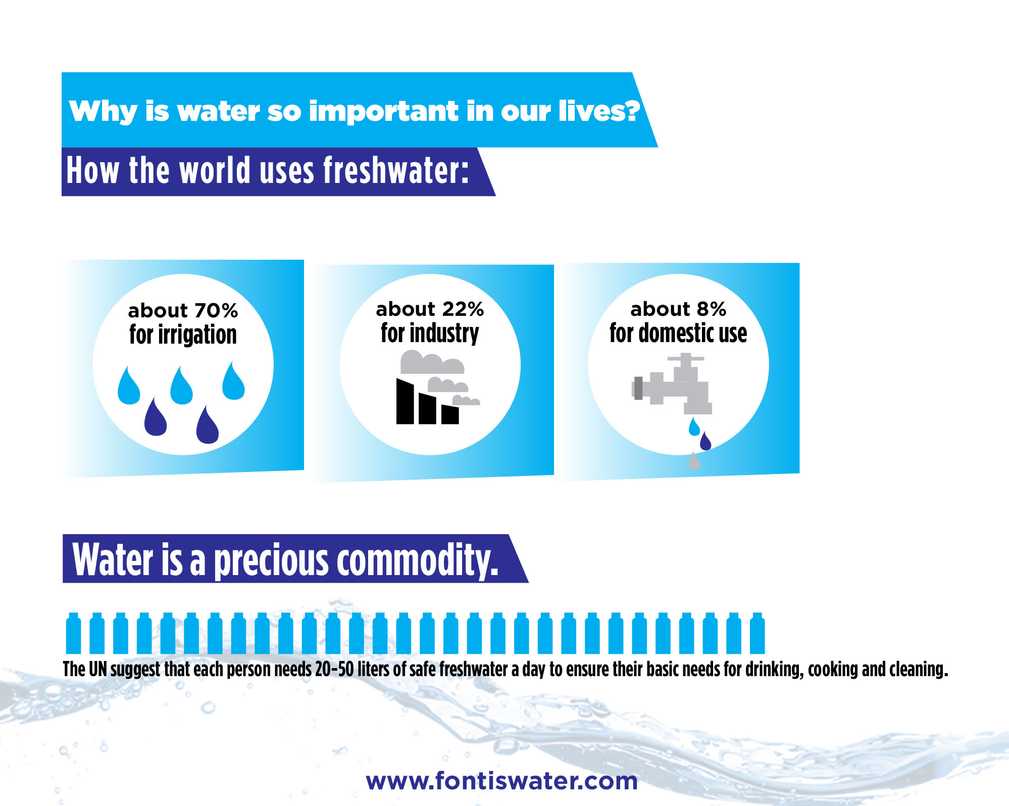 importance of water and its uses